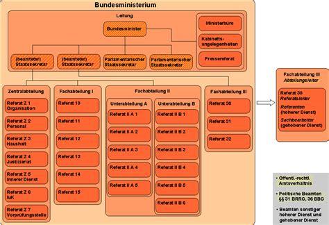 Muster Organigramm bundesministerium
