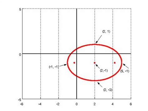 conic sections ellipse ellipse free math help