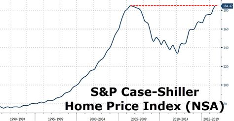 Home Index by Shiller Home Prices Rise To 2006 Record Highs Zero