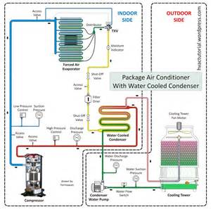 package air conditioning system hermawan s blog