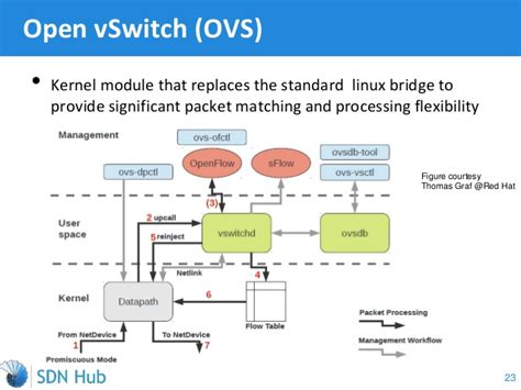 tutorial linux bridge understanding and deploying network virtualization