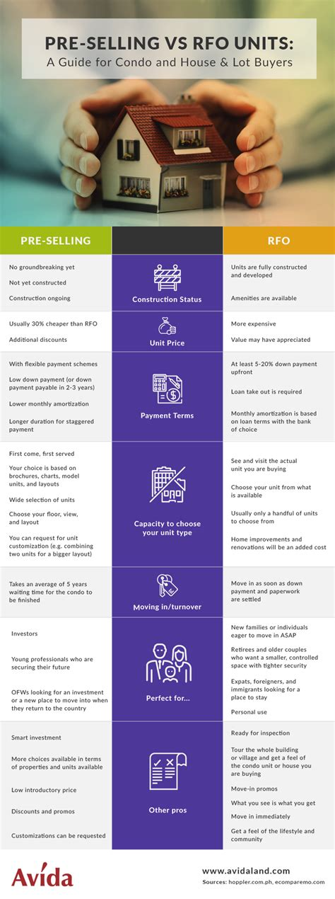 when buying a house what should you offer what house must you buy rfo or pre selling units infographic
