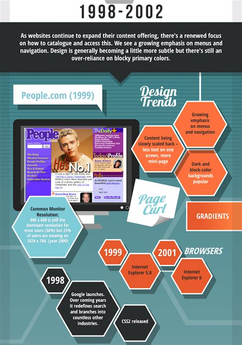 web layout history infographic the history of web design designtaxi com