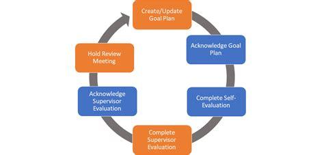 one page business plan template oprah divine pics studiootb