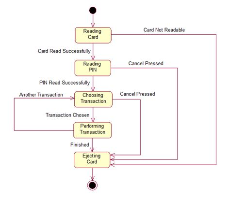 state diagrams uml state diagram for atm 21 wiring diagram images wiring