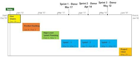 Agile Project Planning 6 Project Plan Templates Free Project Management Templates Sprint Planning Template