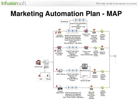 automated layout design program definition real world exles inside marketing automation plans of