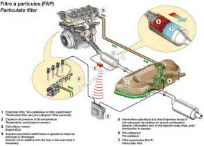 Citroen Xsara Picasso Exhaust System Diagram Faq 44 What Is A Particulate Filter Or Dpfs And Eolys