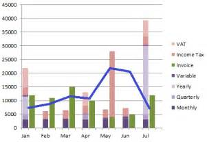 Cost Volume Profit Graph Excel Template by Graphs What S The Best Chart Layout For Displaying