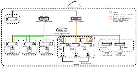 reference diagram openshift container platform reference architecture