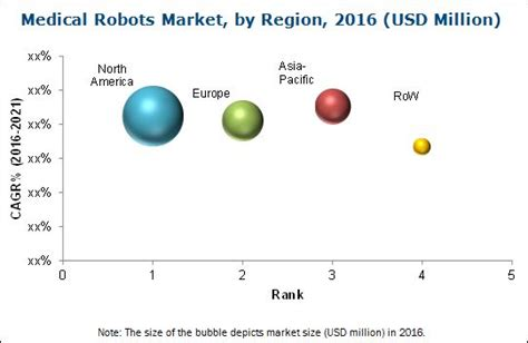 cleaning robot market estimated high sales by 2016 2024 qwtj live medical robots market by application product 2021