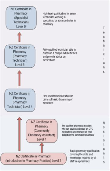 Pharmacist Qualifications by Qualifications Pharmaceutical Society Of Nz