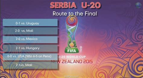 Serbia Vs Thåy S Fifa U 20 World Cup Semi Serbia Vs Mali