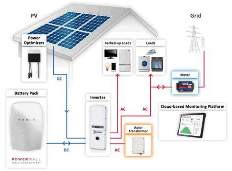 Tesla Pv Solar Kit 5 Kw Panasonic Hit 325 Panels Solaredge