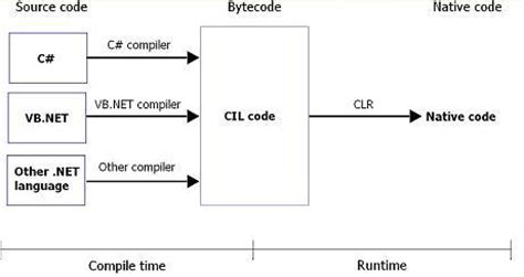explain execution process of net application compiling and running c programs
