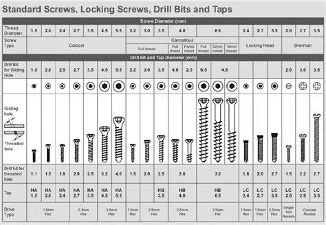 Screws Sizes Chart Amp Screws Thread Chart Dimensions