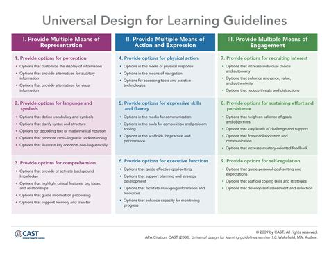 design for environment guidelines pdf udl4literacy frontpage