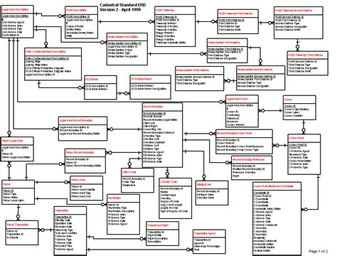 entity relationship diagram entity relationship diagrams database