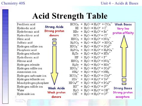 Acid Strength Table by Chem 40s Unit 5 Notes