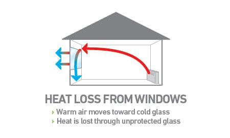 how do curtains reduce heat loss how to stop heat loss through windows in winter