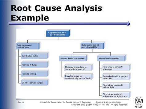 Systems Analysis And Design Ppt Video Online Download Root Cause Analysis Powerpoint