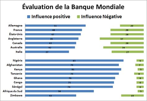 si鑒e banque mondiale antagoniste 187 condescendance occidentale