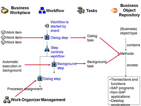 workflow tutorial sap sap workflow tutorial
