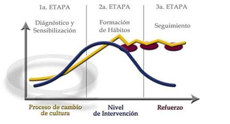 procesos de cambio organizacional gestiopolis proceso de cambio organizacional
