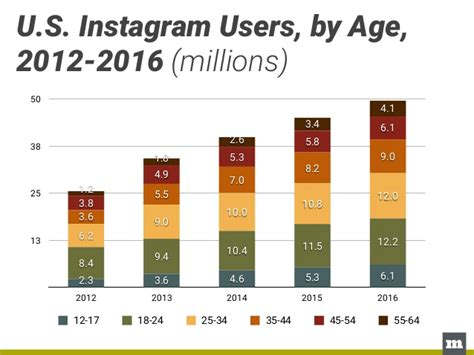 Instagram Search Users By Email M U S Instagram Users By