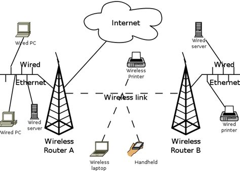 does home design story need wifi wireless home network