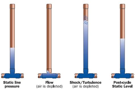 Multi Chamber Arrester mechanical autodata water hammer and its devices