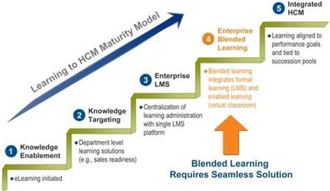 Top Mba Hcm by The Real Hcm Maturity Model