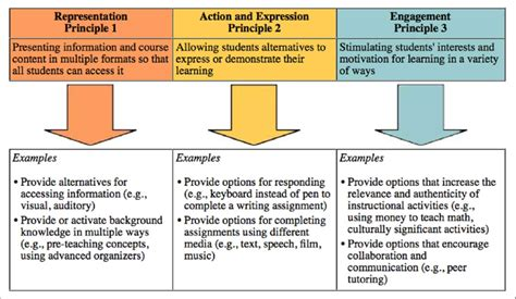 design for the environment principles universal design for learning udl principles image from