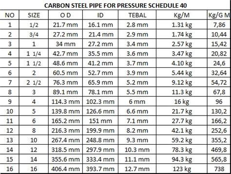 Pipa Carbon Steel Sch 40 Pipa Schedule 40 Data Desain