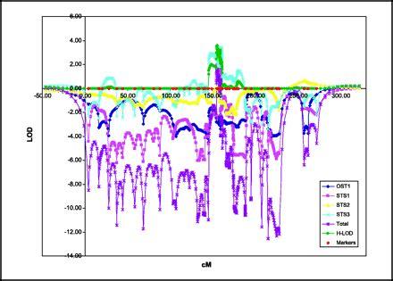 Midbass Genetic Cr 65 genetic mapping of a third li fraumeni