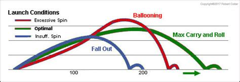 tour pro swing speed golf ball reviews and ratings with recommendations from a