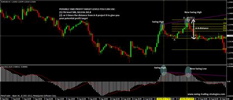 forex swing strategy macd swing trading system easy forex system to follow