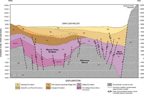 geologic cross sections geologyofthesanluisvalley waterwatchalliance