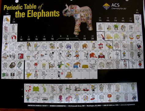 periodic table of elephants magnolia preparatory academy 6 3 12 6 10 12