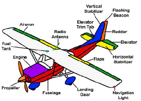 cessna 172 alternator wiring diagram electrical junction