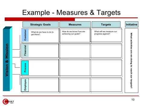 continuous service improvement plan template business process improvement