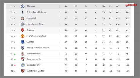 epl table table standing english premier league fixtures table and results