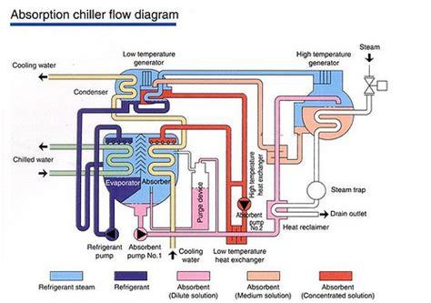 chiller diagram trane chiller diagram trane free engine image for user