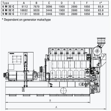 makmed m 32 c generator set