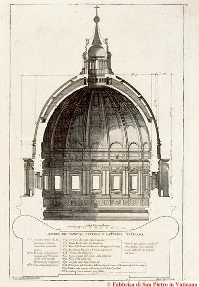 cupola di michelangelo basilica papale san pietro