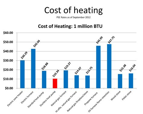 average cost of heat per month past projects nw energy team