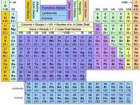 periodic table of elements with names periodic table