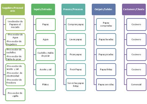 ejemplo de sipoc sipoc diagrama de sipoc