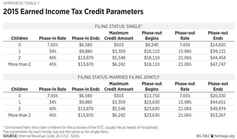 Earned Income Tax Credit Table by Reforming The Earned Income Tax Credit And Additional