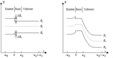 bipolar transistor saturation mode bipolar junction transistors
